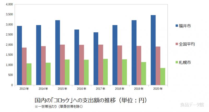 日本のコロッケ支出額の推移グラフ2020年まで