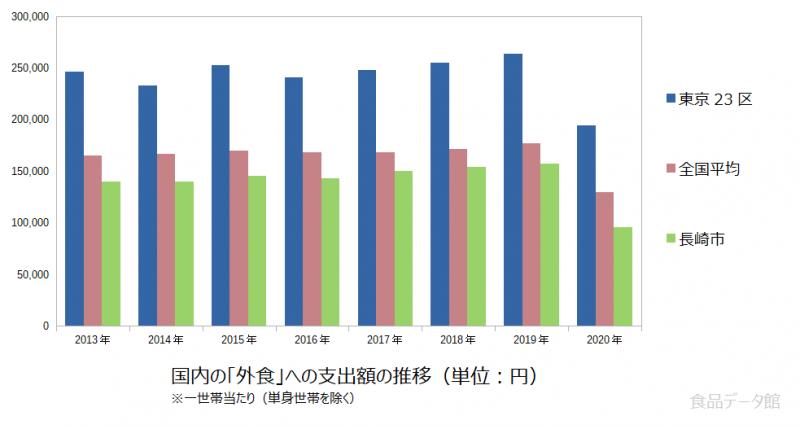 日本の外食支出額の推移グラフ2020年まで