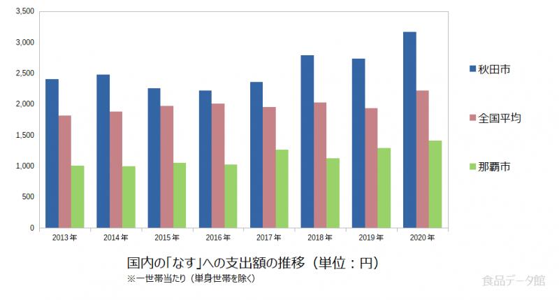日本のなす支出額の推移グラフ2020年まで