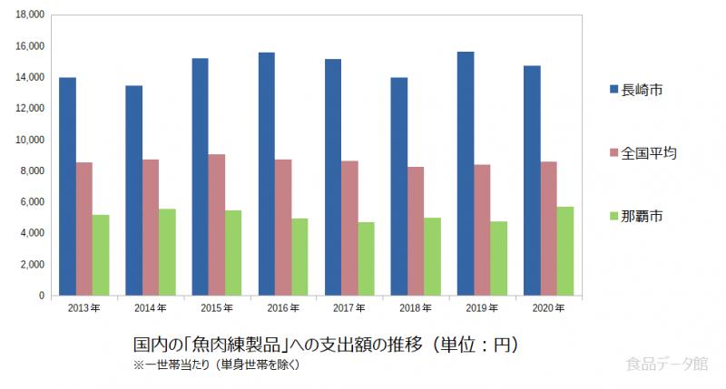 日本の魚肉練製品支出額の推移グラフ2020年まで