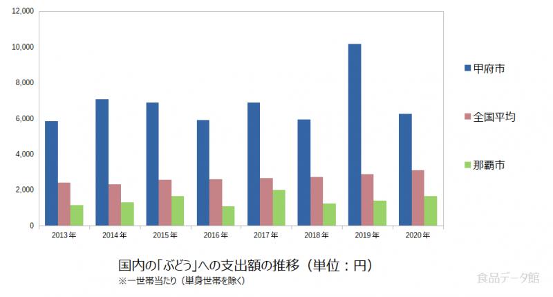 日本のぶどう支出額の推移グラフ2020年まで