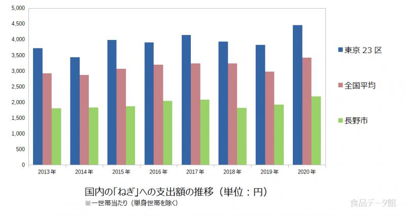 日本のねぎ支出額の推移グラフ2020年まで