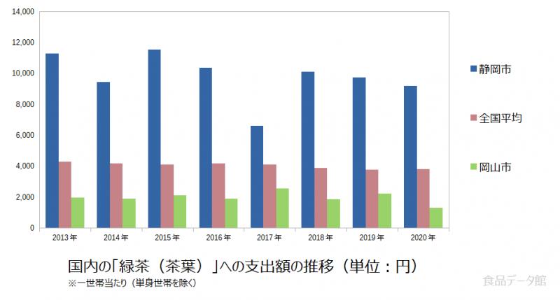 日本の緑茶(茶葉)支出額の推移グラフ2020年まで