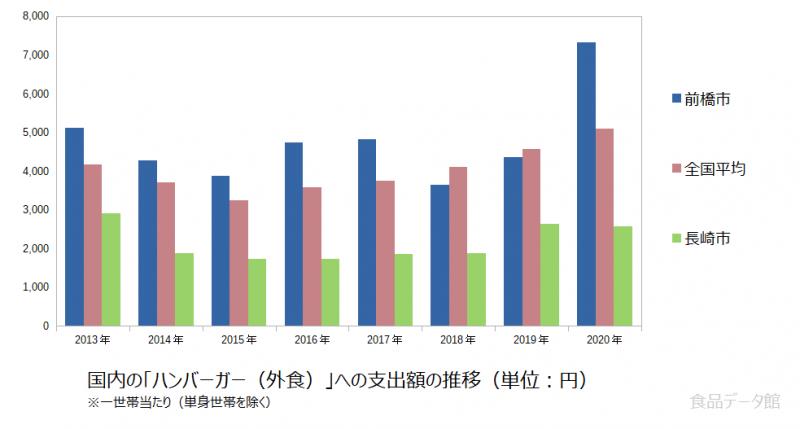 日本のハンバーガー(外食)支出額の推移グラフ2020年まで
