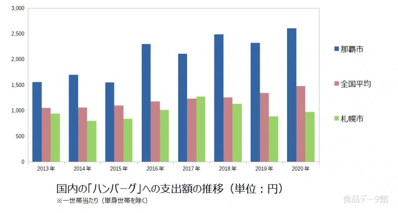 日本のハンバーグ支出額の推移グラフ2020年まで