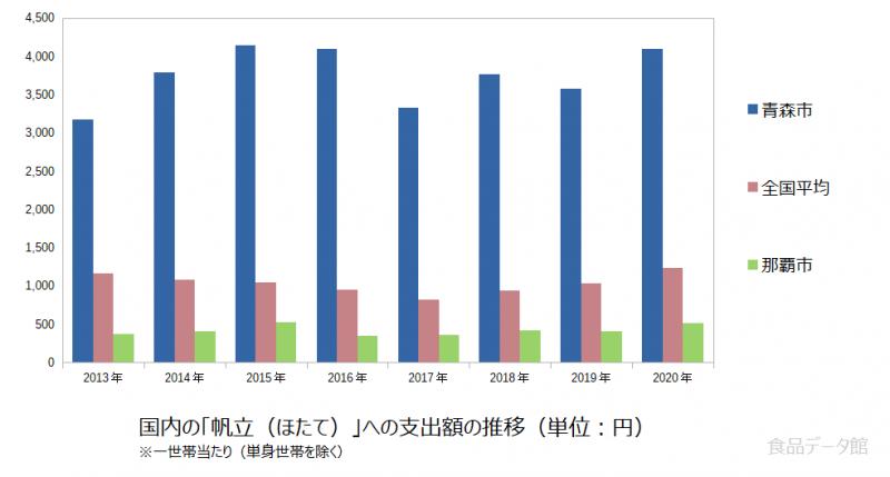 日本の帆立(ほたて)支出額の推移グラフ2020年まで