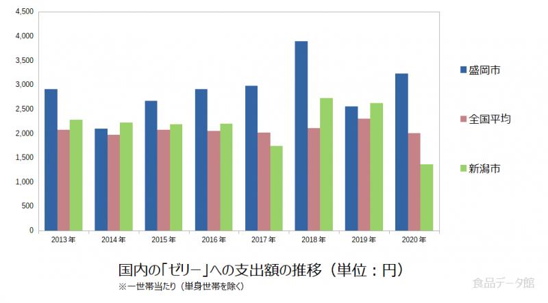 日本のゼリー支出額の推移グラフ2020年まで