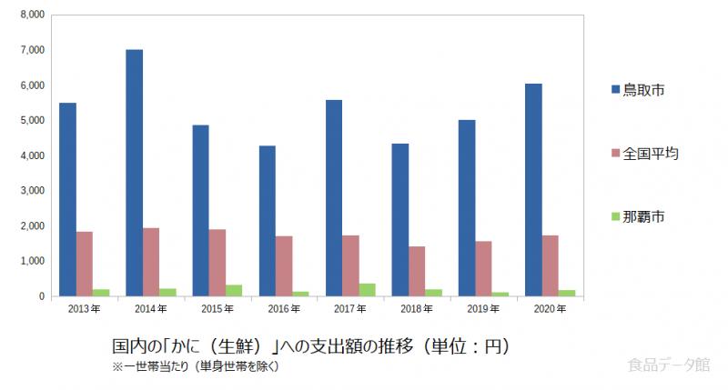 日本のかに(生鮮)支出額の推移グラフ2020年まで