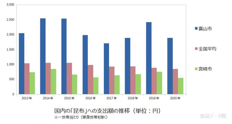 日本の昆布支出額の推移グラフ2020年まで