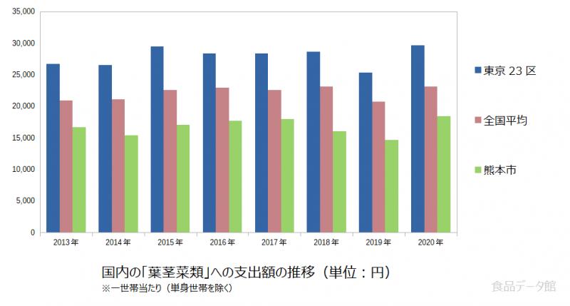 日本の葉茎菜類支出額の推移グラフ2020年まで