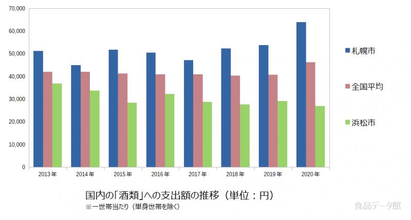 日本の酒類支出額の推移グラフ2020年まで