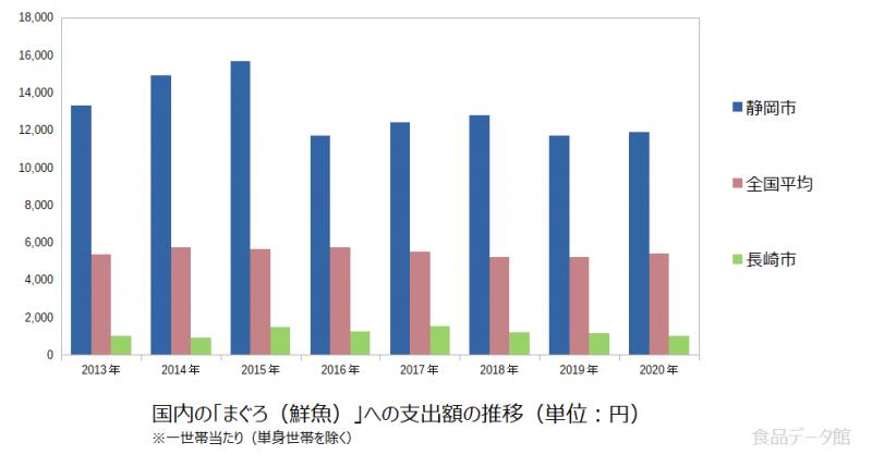 日本のまぐろ(鮮魚)支出額の推移グラフ2020年まで