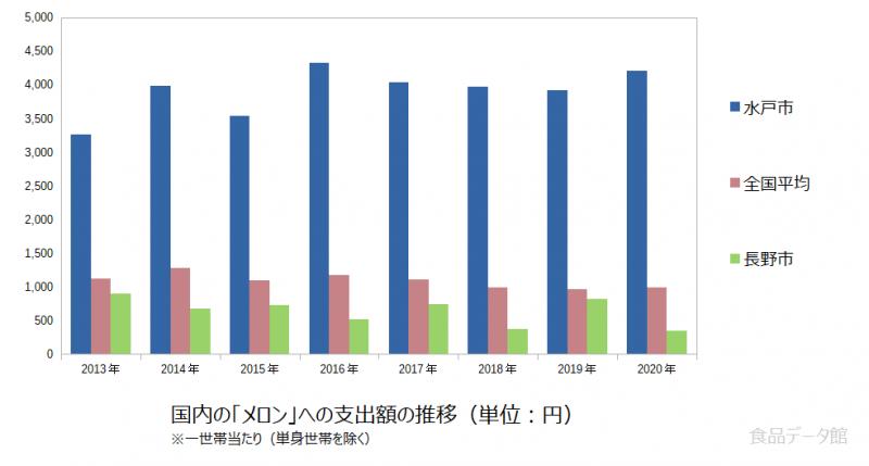 日本のメロン支出額の推移グラフ2020年まで