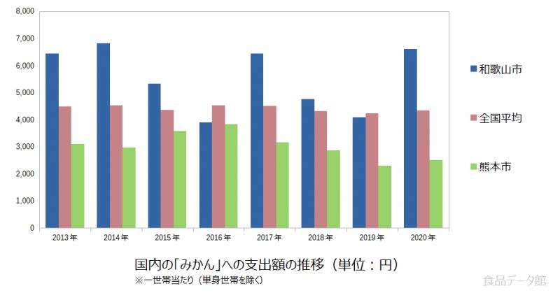 日本のみかん支出額の推移グラフ2020年まで