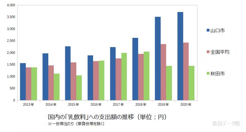 日本の乳飲料支出額の推移グラフ2020年まで