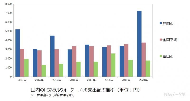 日本のミネラルウォーター支出額の推移グラフ2020年まで