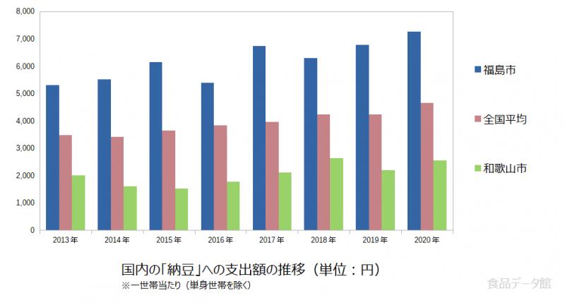 日本の納豆支出額の推移グラフ2020年まで