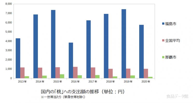 日本の桃支出額の推移グラフ2020年まで