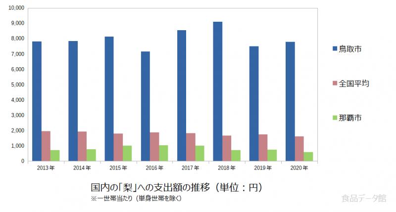 日本の梨支出額の推移グラフ2020年まで