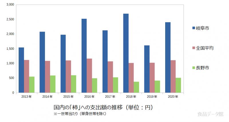 日本の柿支出額の推移グラフ2020年まで