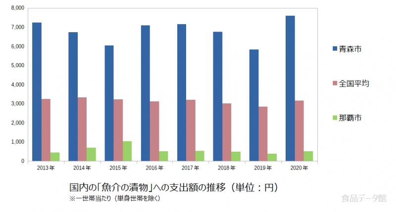 日本の魚介の漬物支出額の推移グラフ2020年まで