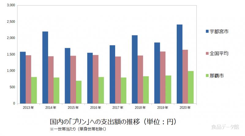 日本のプリン支出額の推移グラフ2020年まで