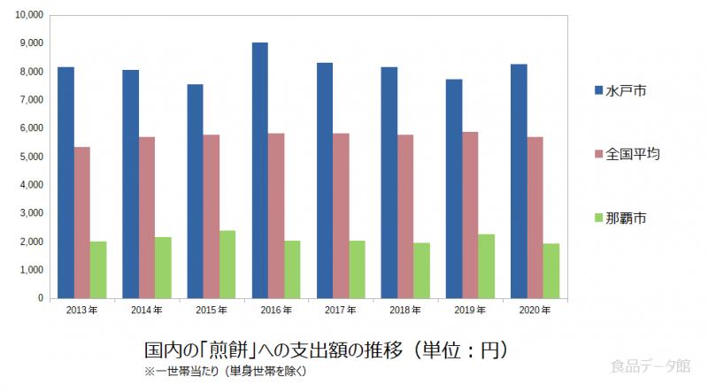 日本の煎餅支出額の推移グラフ2020年まで