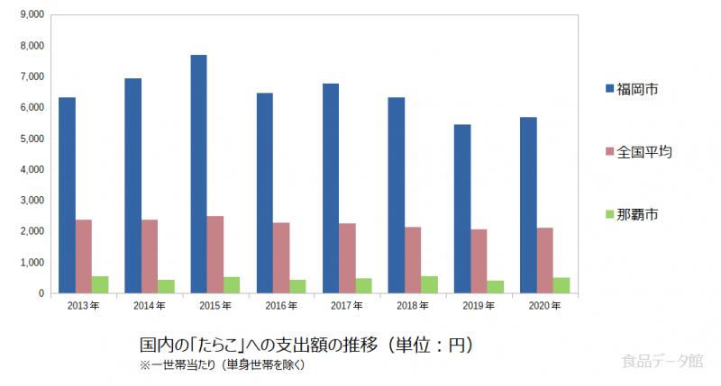 日本のたらこ支出額の推移グラフ2020年まで