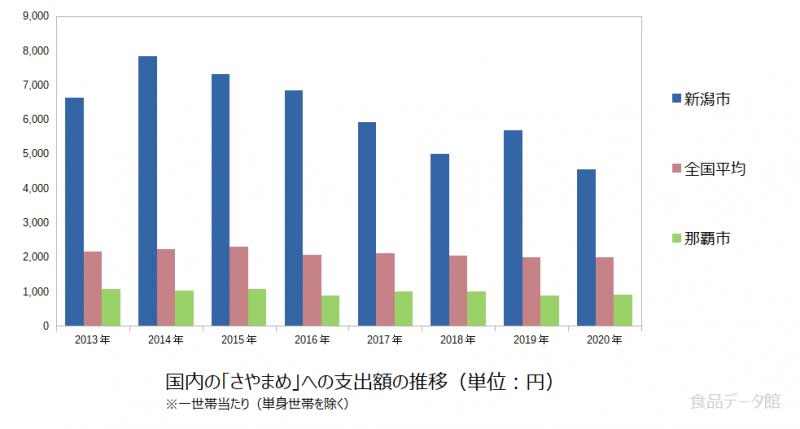 日本のさやまめ支出額の推移グラフ2020年まで