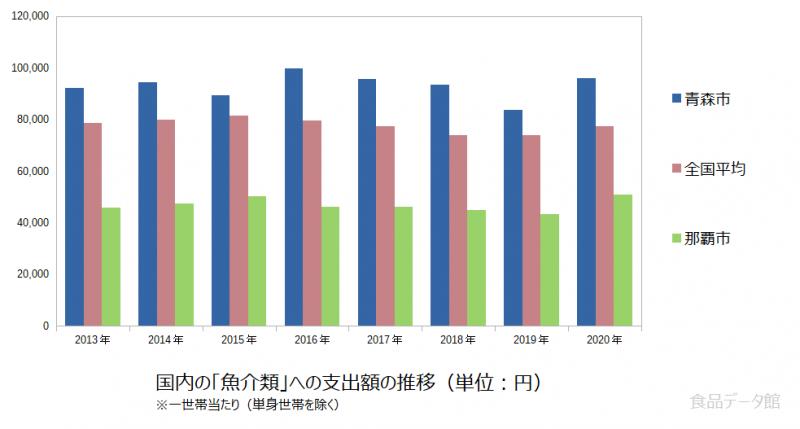 日本の魚介類支出額の推移グラフ2020年まで