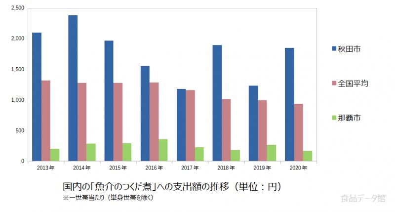 日本の魚介のつくだ煮支出額の推移グラフ2020年まで