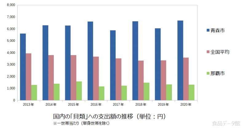日本の貝類支出額の推移グラフ2020年まで