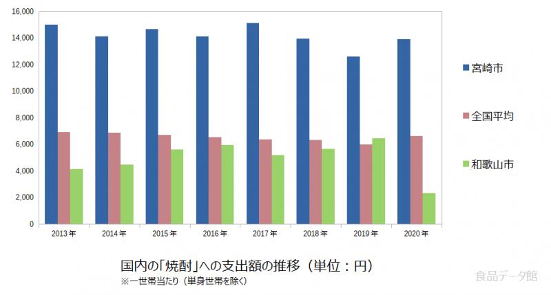 日本の焼酎支出額の推移グラフ2020年まで
