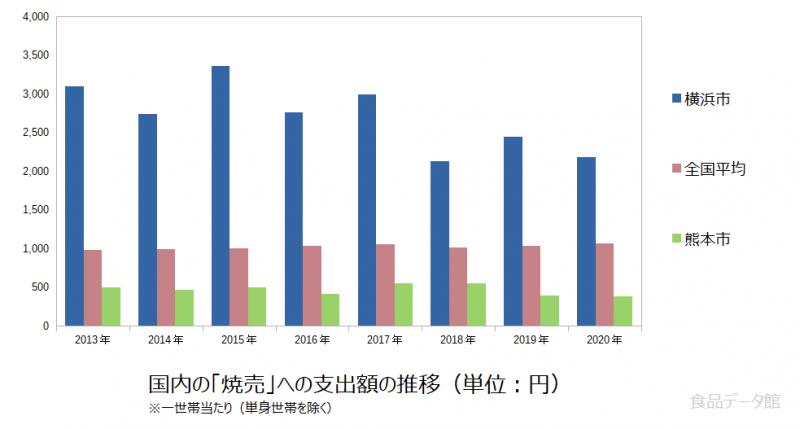 日本の焼売支出額の推移グラフ2020年まで