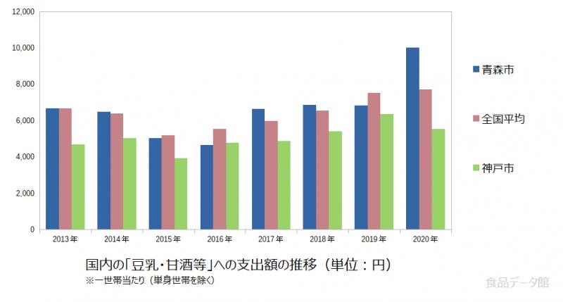 日本の豆乳・甘酒等支出額の推移グラフ2020年まで