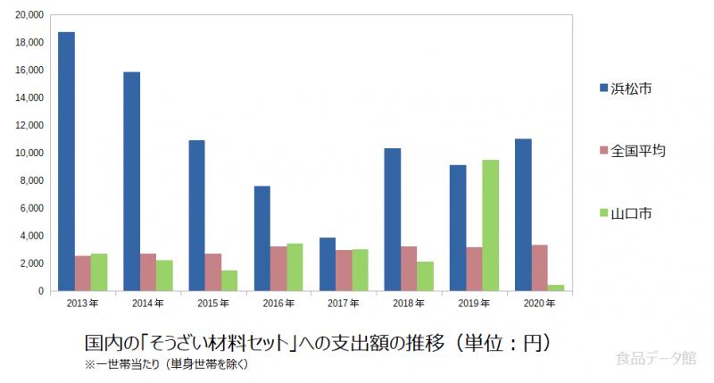 日本のそうざい材料セット支出額の推移グラフ2020年まで