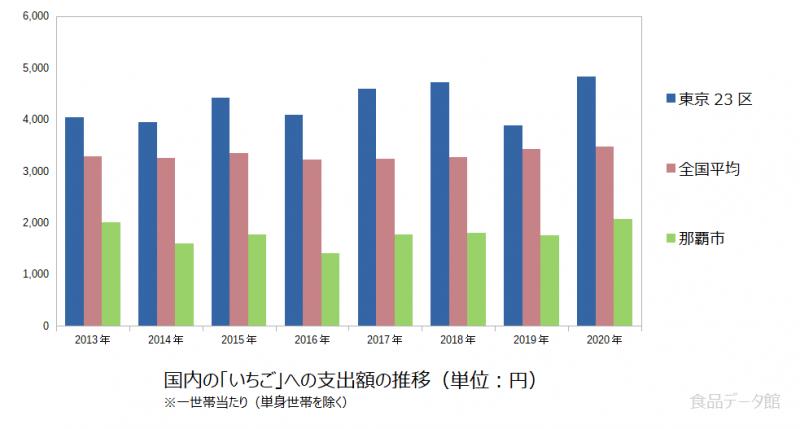 日本のいちご支出額の推移グラフ2020年まで