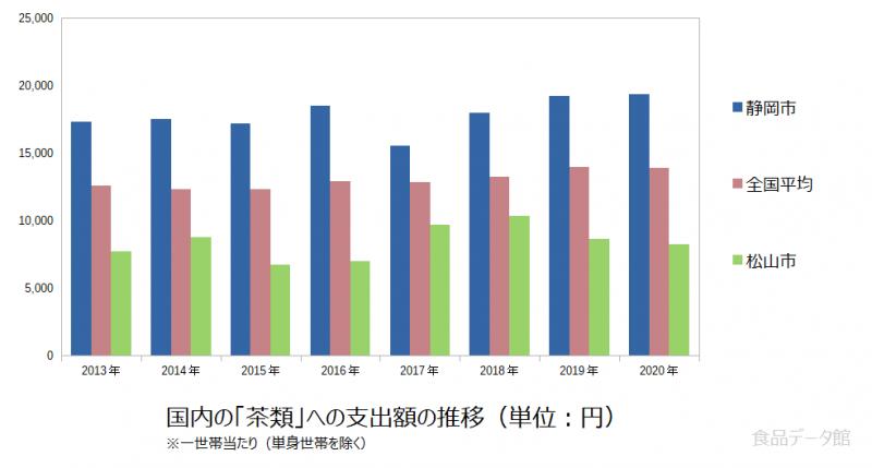 日本の茶類支出額の推移グラフ2020年まで