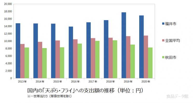 日本の天ぷら・フライ支出額の推移グラフ2020年まで
