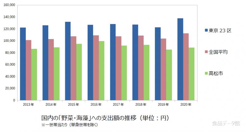 日本の野菜・海藻支出額の推移グラフ2020年まで