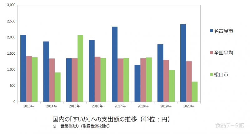 日本のすいか支出額の推移グラフ2020年まで