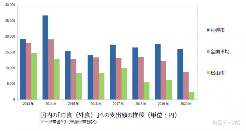 日本の洋食(外食)支出額の推移グラフ2020年まで