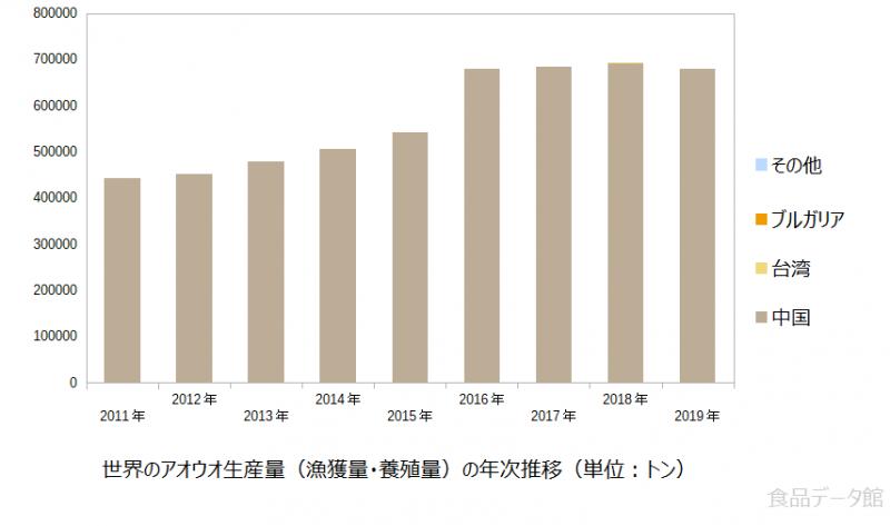 世界のアオウオ生産量の推移グラフ2019年まで