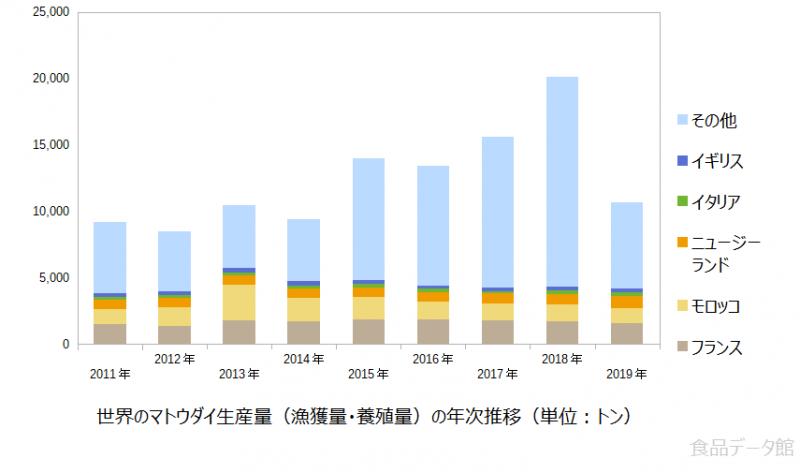 世界のマトウダイ生産量の推移グラフ2019年まで