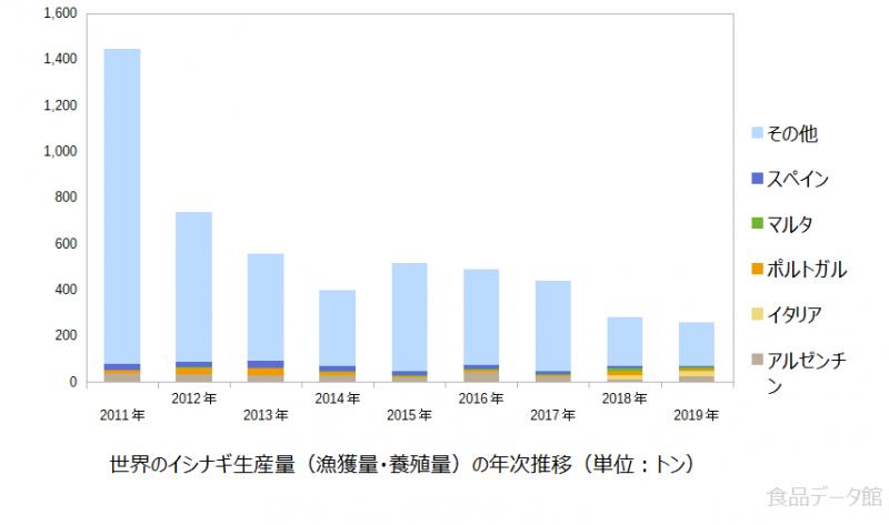 世界のイシナギ生産量の推移グラフ2019年まで