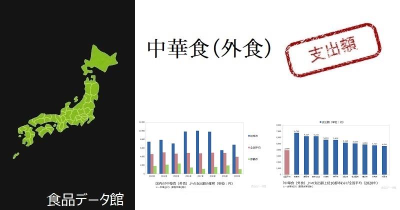 都市別の中華食(外食)支出額ランキングのアイキャッチ