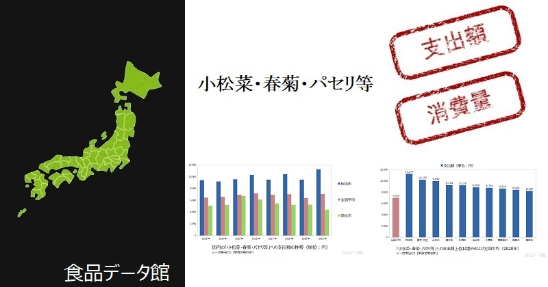 都市別の小松菜・春菊・パセリ等支出額ランキングのアイキャッチ