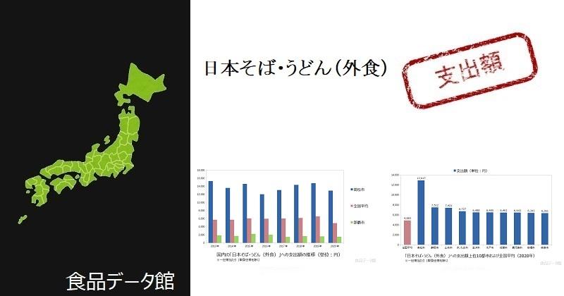 都市別の日本そば・うどん(外食)支出額ランキングのアイキャッチ