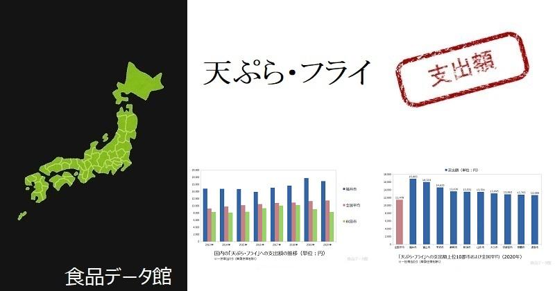 都市別の天ぷら・フライ支出額ランキングのアイキャッチ