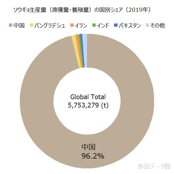 世界のソウギョ生産量の割合グラフ2019年